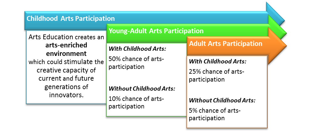 Childhood arts participation predicts lifelong arts participation.